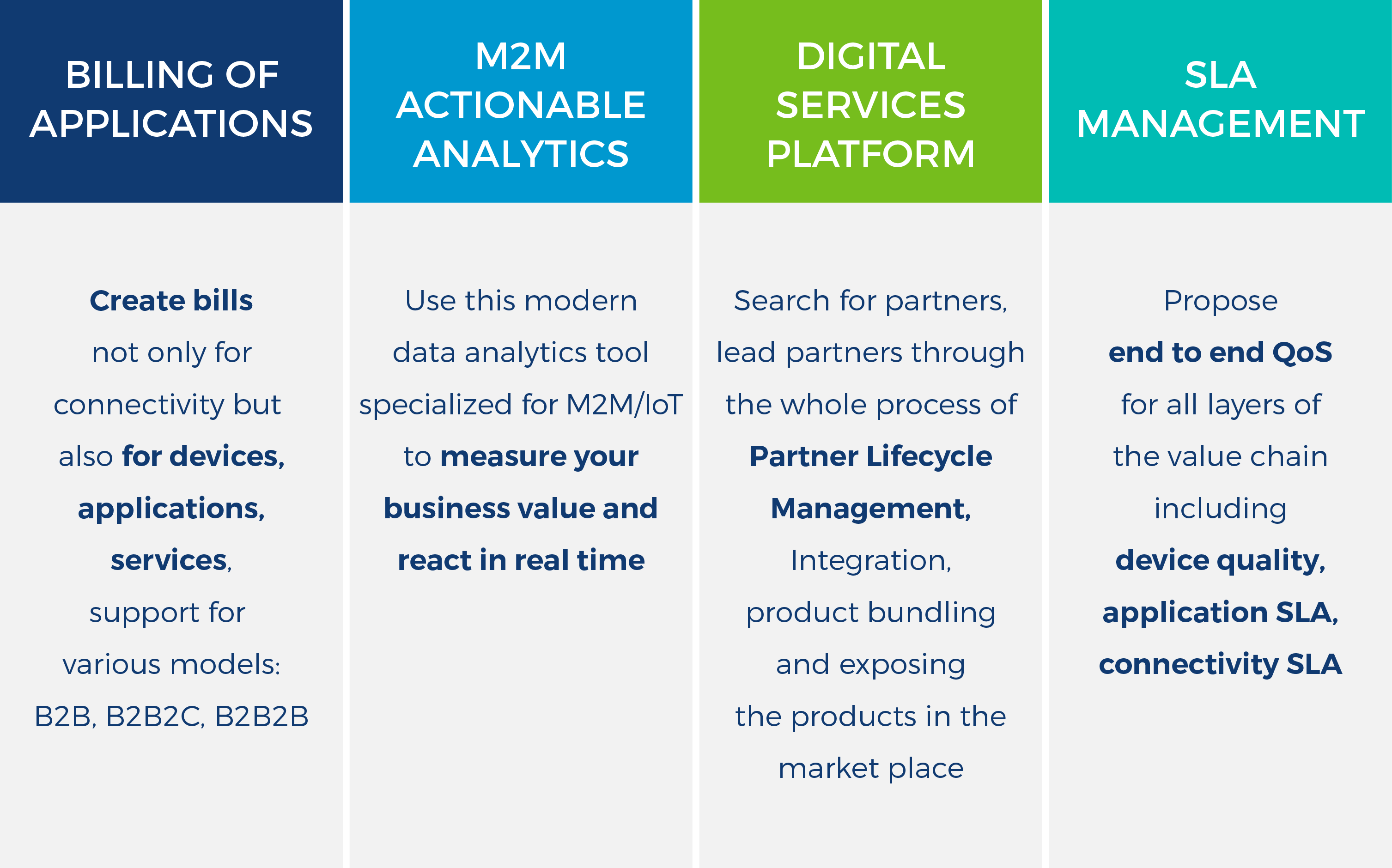 Comarch M2M Acionable Analytics