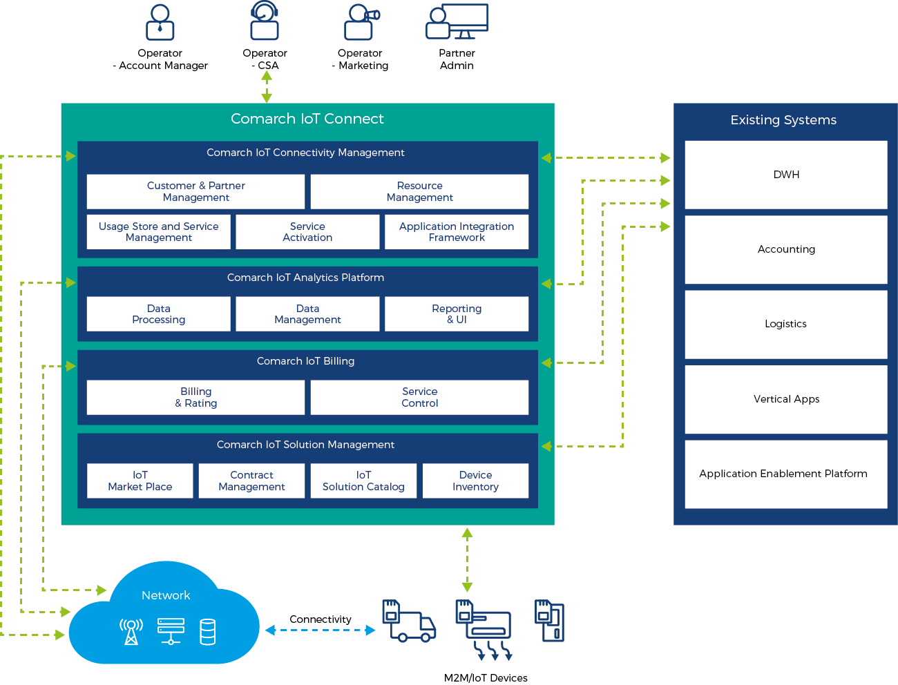 comarch iot connect graph
