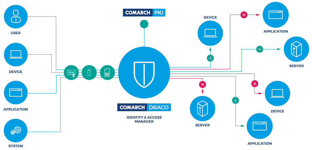 Comarch IoT Security Solution