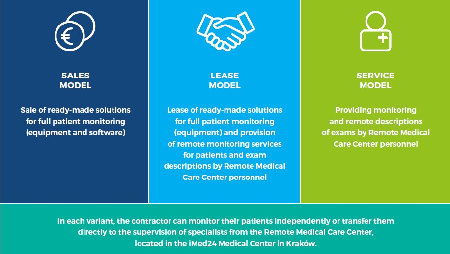 Remote Cardiac Care - Cooperation models