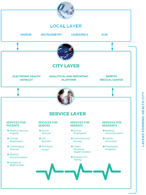Health City platform layers