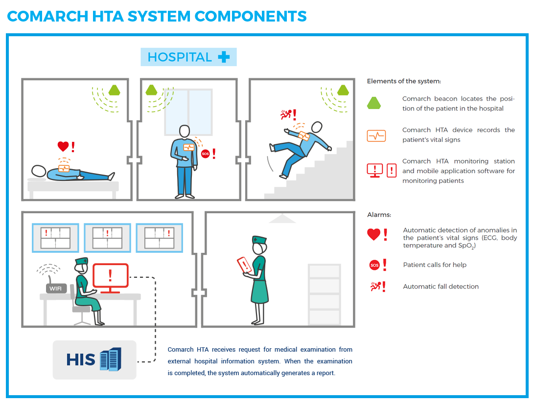 Hospital Telemetry System Telemedicine His System Comarch