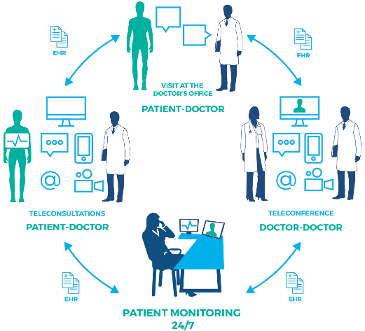 Remote Medical Center Operational Diagram