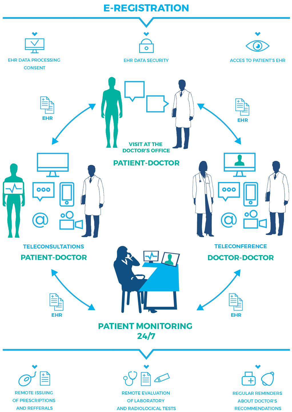 Remote Medical Center Operational Diagram Telemedicine