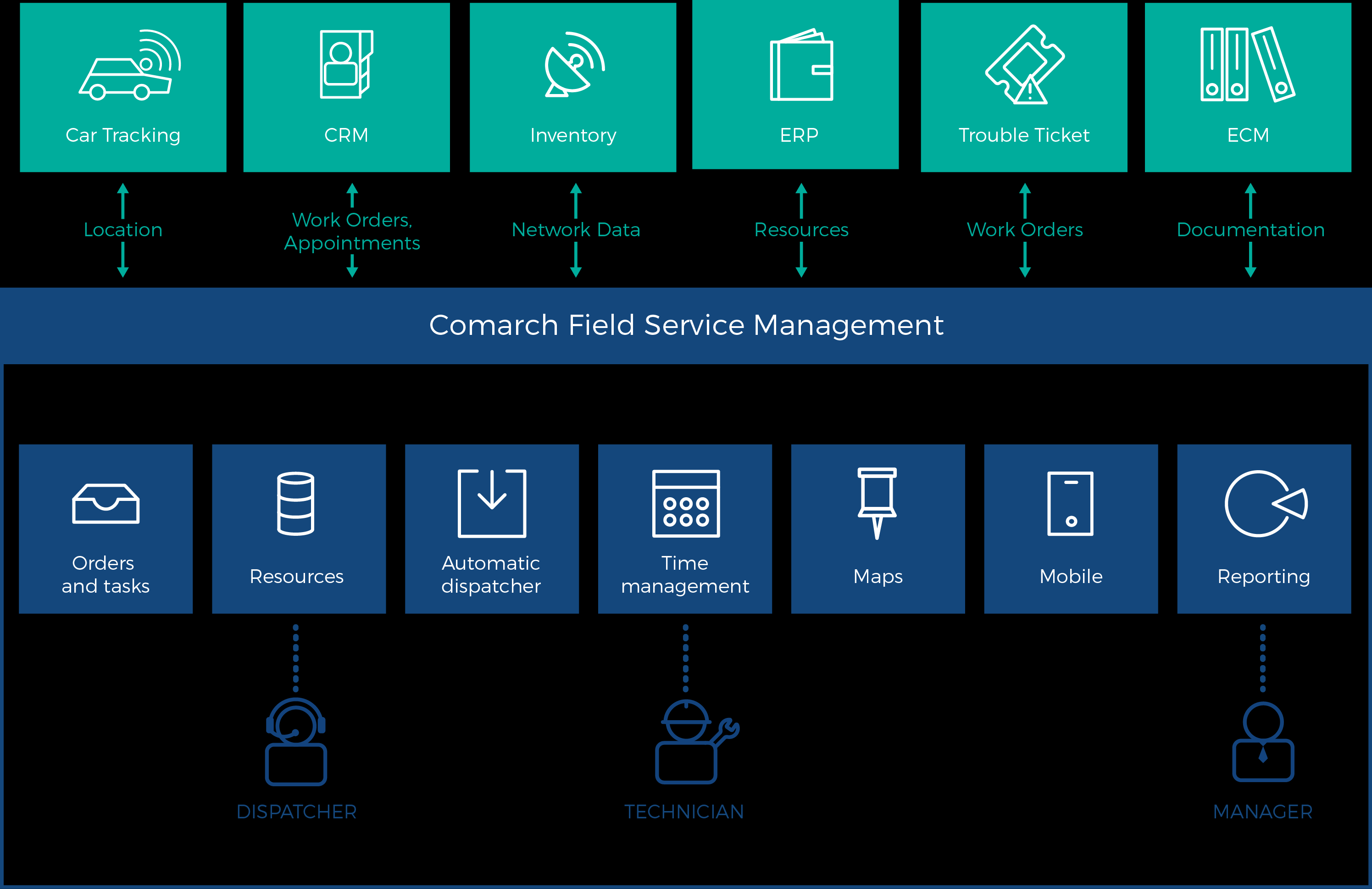 Comarch Field Service Management