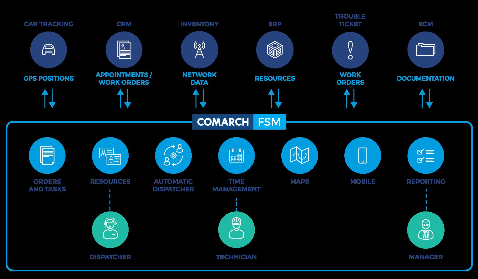 Field Service Management Software Solution Comarch Fsm