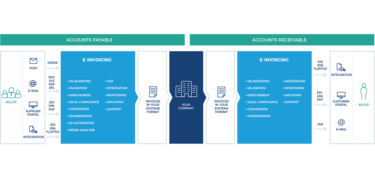 EInvoicing Electronic Invoicing System Comarch - Edi invoice