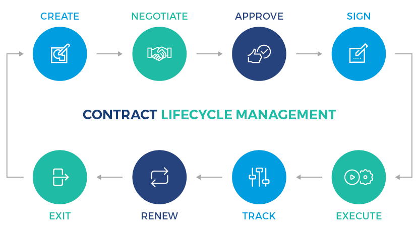 contract lifecycle management system