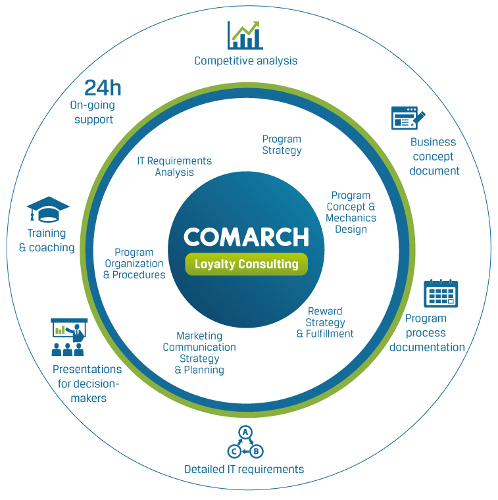 comarch business model Comarch looks beyond nfv and ai towards intelligent assurance  of cloud  service providers plan to have the same business model by 2020.