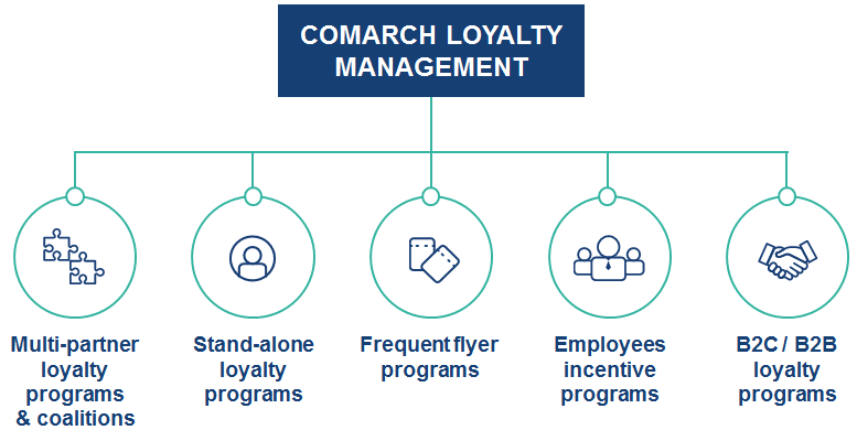 Customer Loyalty Management Software, 15 Years of Experience - Comarch