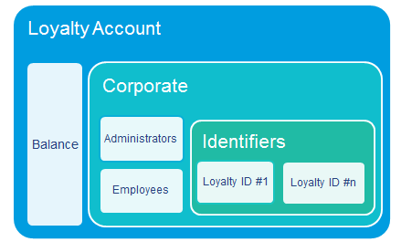 Loyalty account