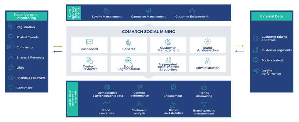 Comarch Social Mining - infographic
