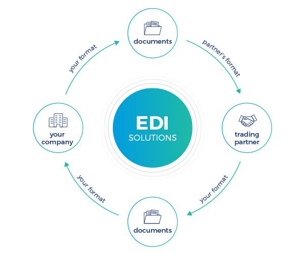 EDI systems process