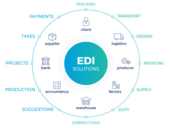 Improve the Functioning of Your Company with EDI Solutions