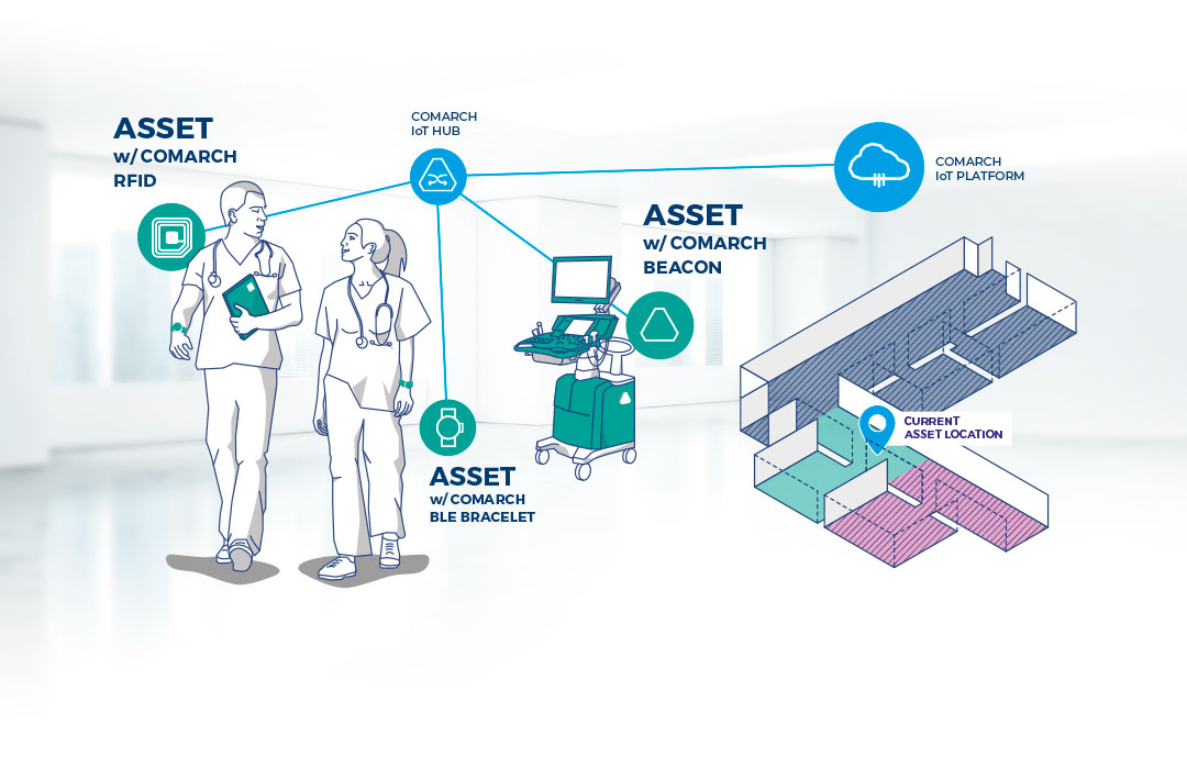 Asset tracking in hospitals