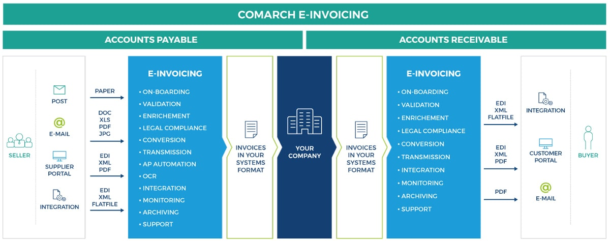 Comarch e-Invoicing
