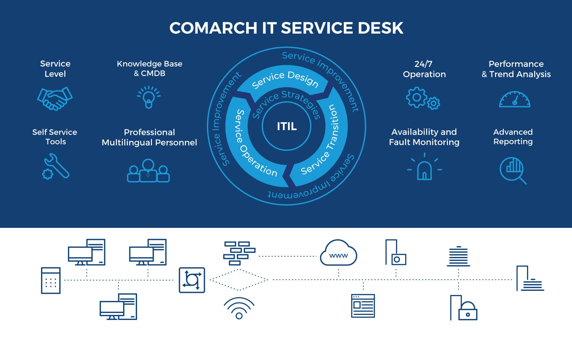 It Outsourcing Services Nearshoring It Offshoring Comarch