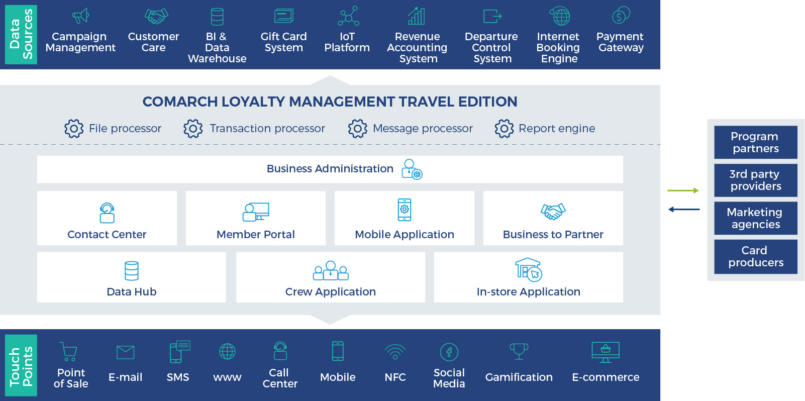 Airline loyalty programs, Loyalty Travel Edition