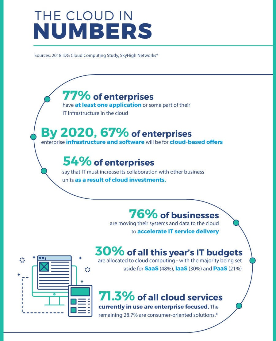 Cloud in numbers