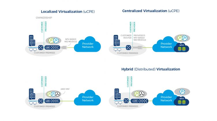 Six Ways Operators Can Succeed with Virtualized Customer Premises Equipment