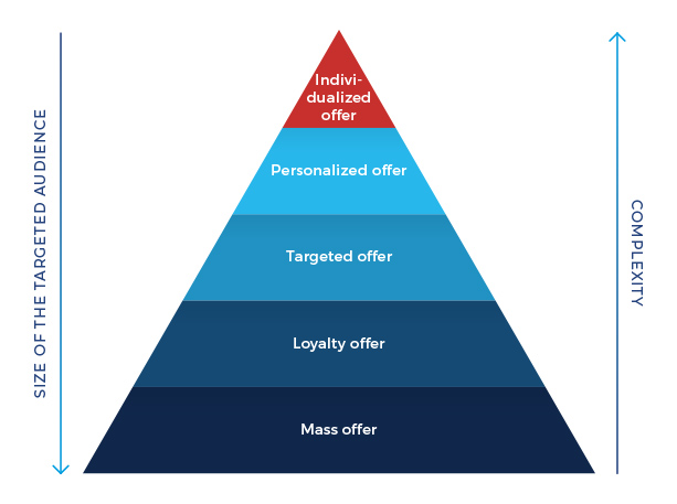 levels of offer personalization