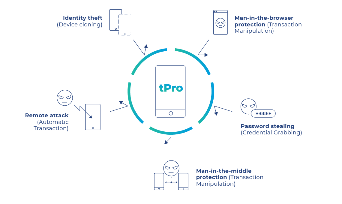 tpro advantages