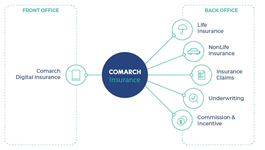 comarch insurance products