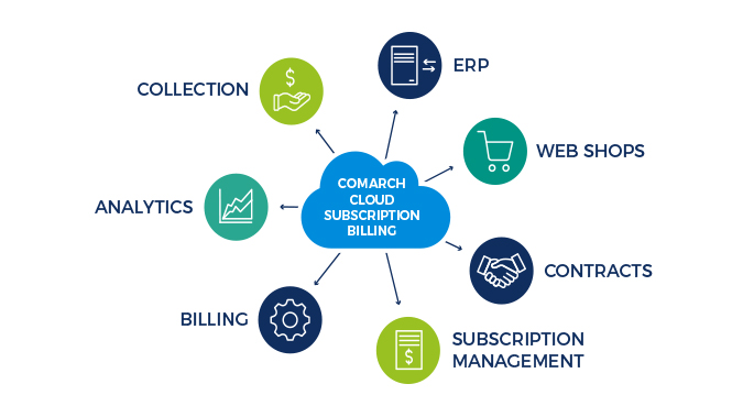 Comarch Cloud Subscription and Recurring Billing
