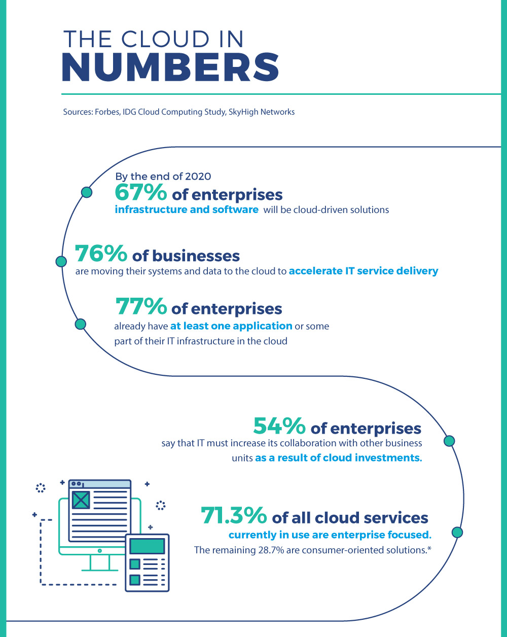 Infographic Why Cloud Matters