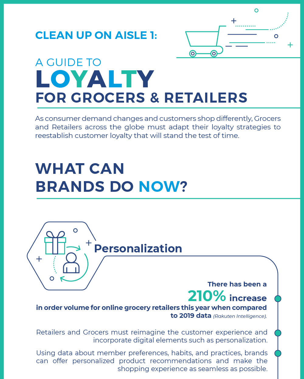 Loyalty for Grocers and Retailers
