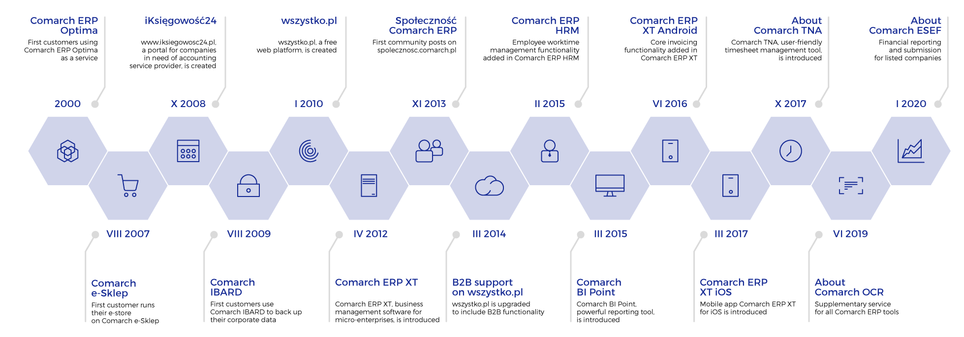 Timeline - comarch Cloud history dates back from 2000