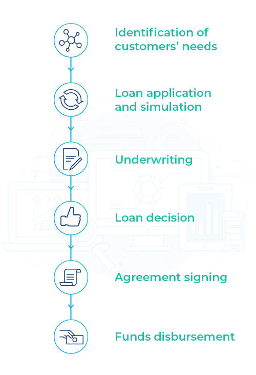 loan origination main process
