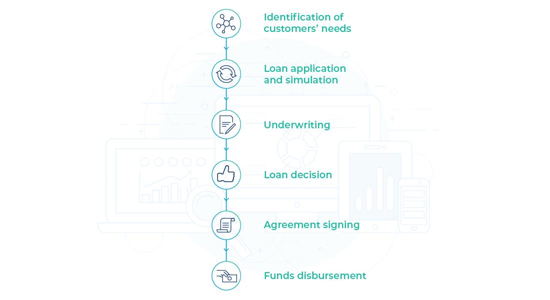 Loan Origination System Software Credit Application Processing