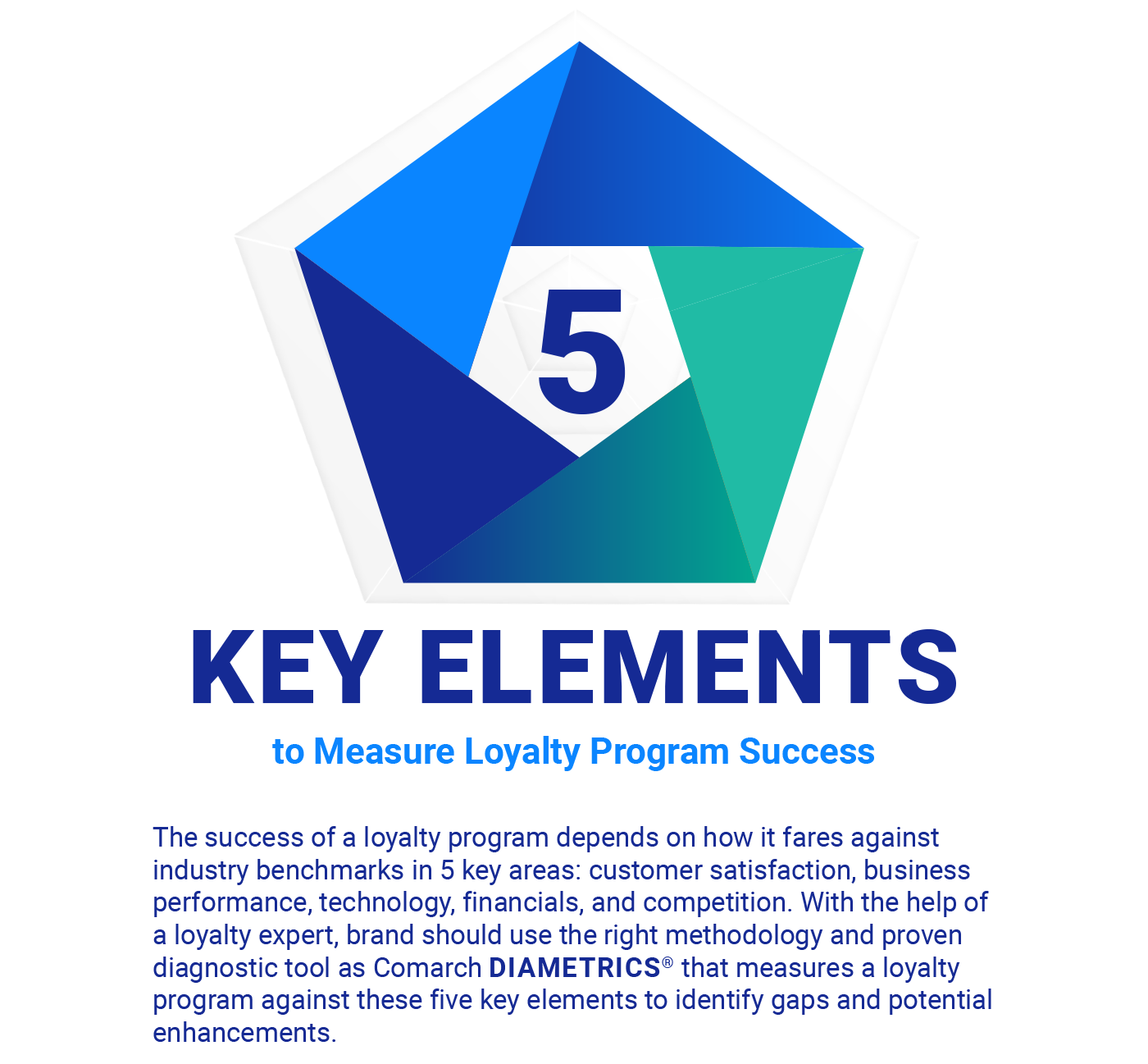 5 Key Elements to Measure Loyalty Program Success