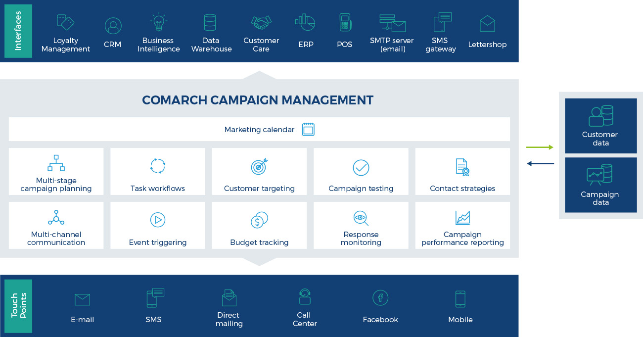 Campaign management software, system, tools - Comarch