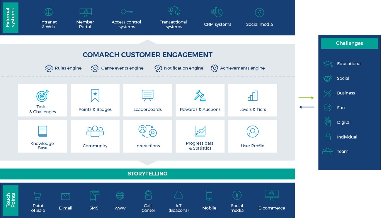 Customer Engagement Platform