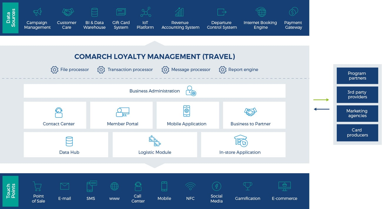 Airline Loyalty Programs And Solutions For Travel Hotels