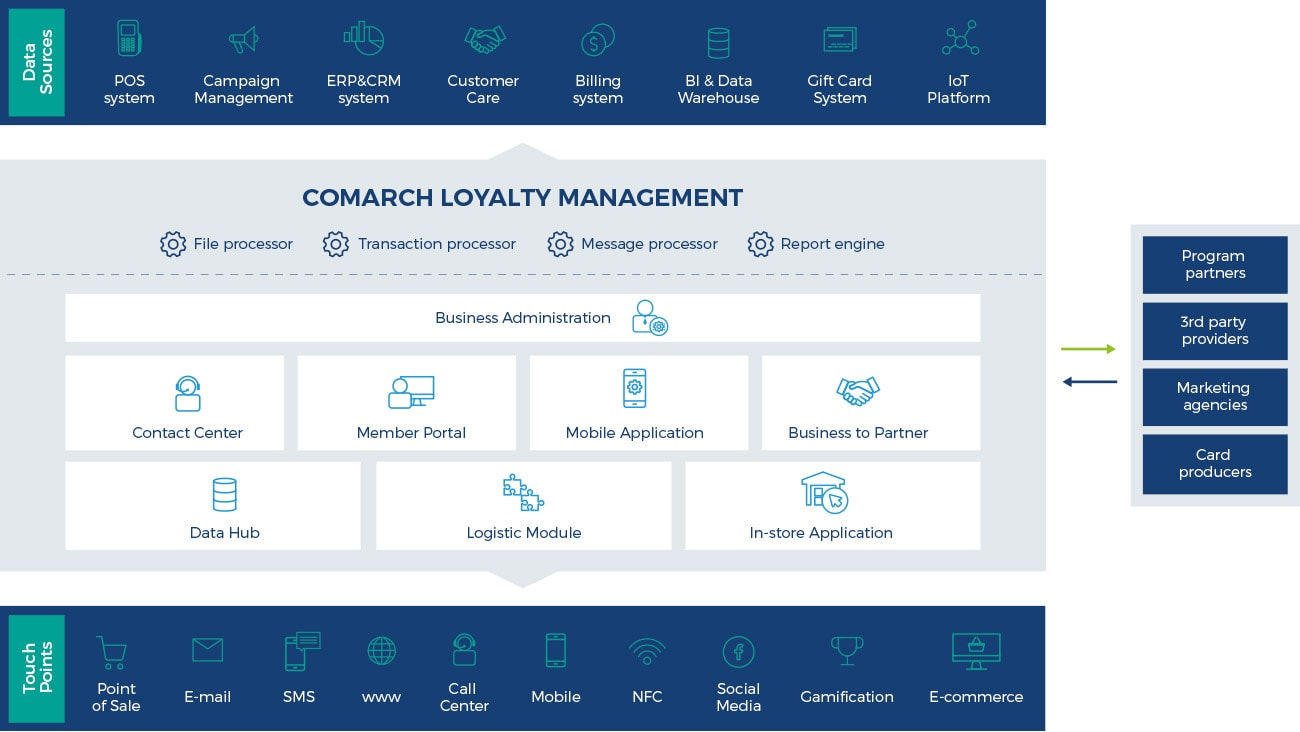 Comarch Loyalty Management Software- infographic