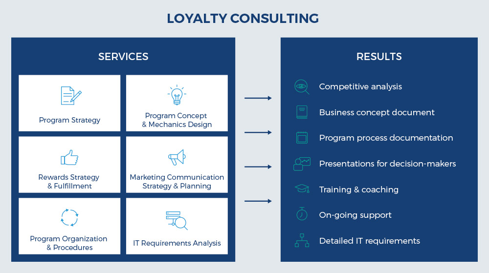 Loyalty programs and strategy consulting