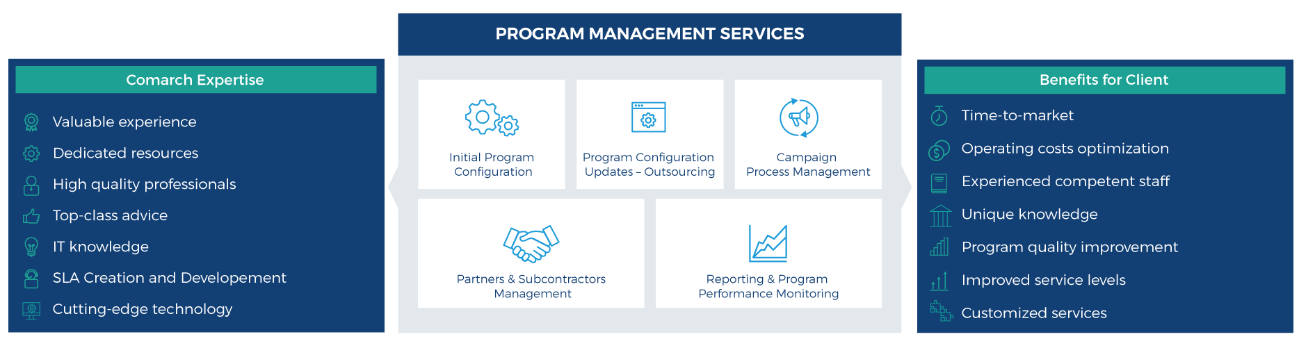 Program Management Services - infographic