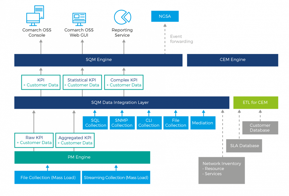 Network Management  Customer Network Management