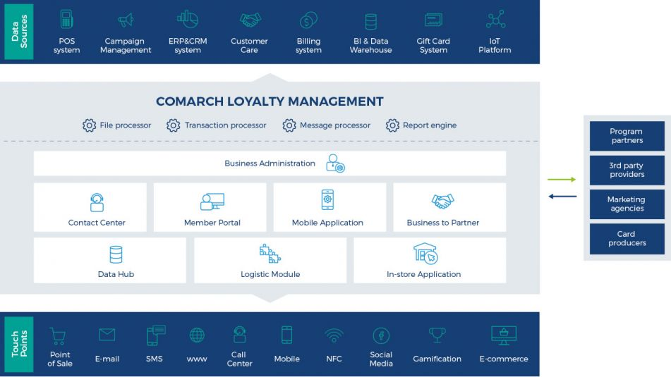 Comarch Customer Loyalty Management