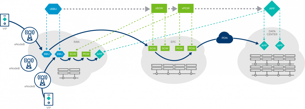 Network as a distributed cloud