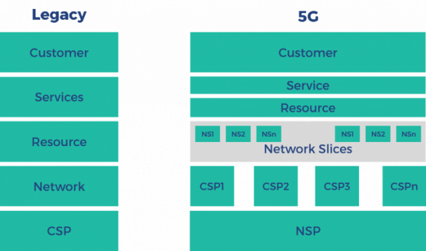 How 5G will change the OSS landscape image