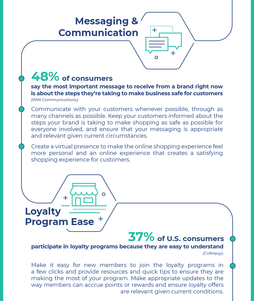 Loyalty for Grocers and Retailers Messaging & Communication