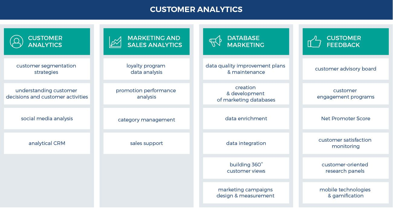 Customer Analytics - infographic
