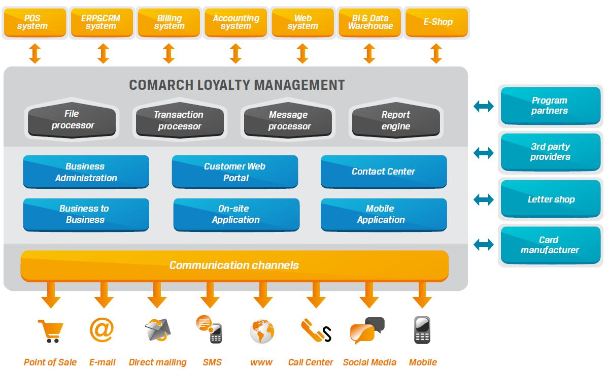 loyalty programs in telecom industry Building customer loyalty in the telecom market 2 has been the definitive incentive program for years the telecom industry is that a loyalty programs aim at.