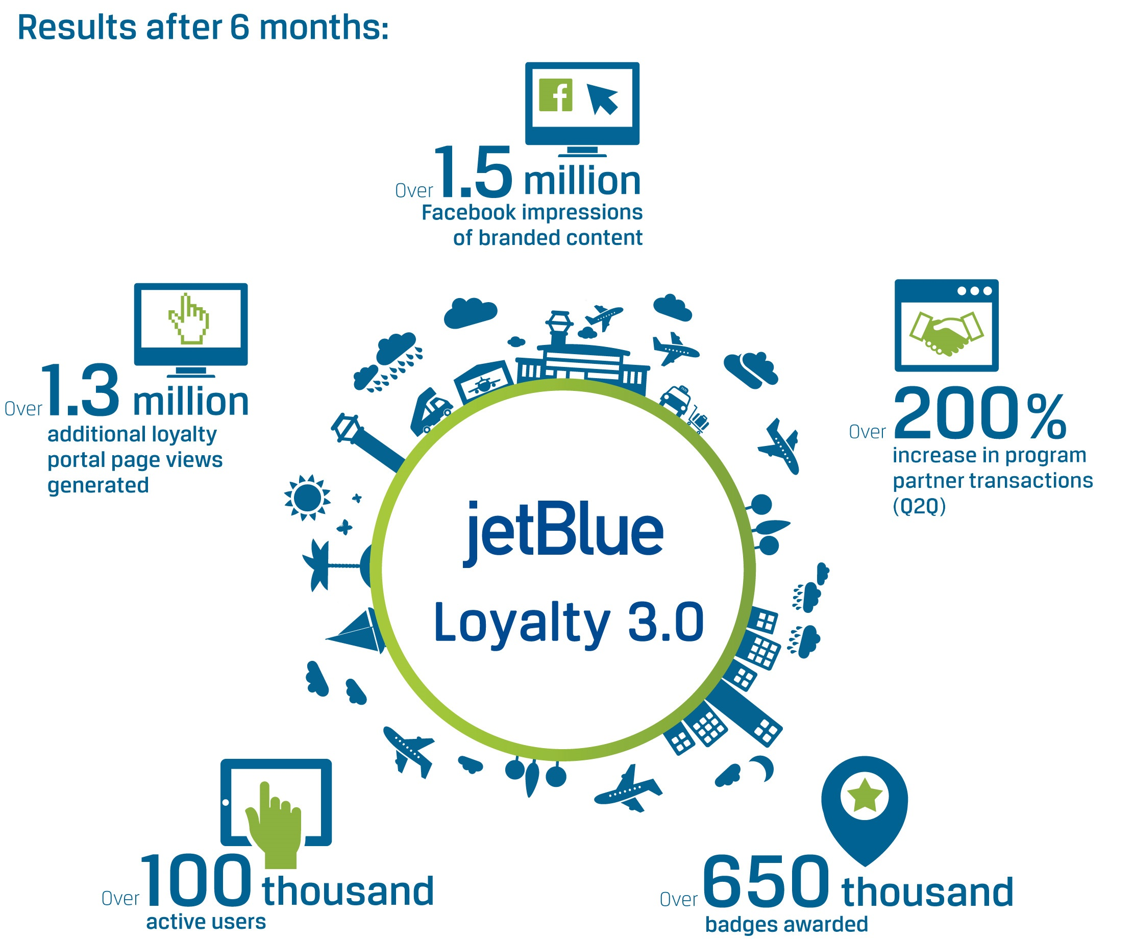 jet blue marketing mix